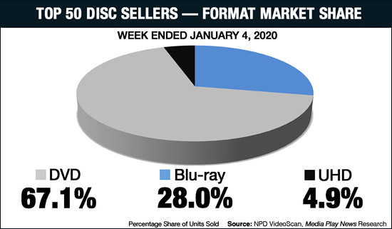 UHD Market Share (week ending 1/4/20)